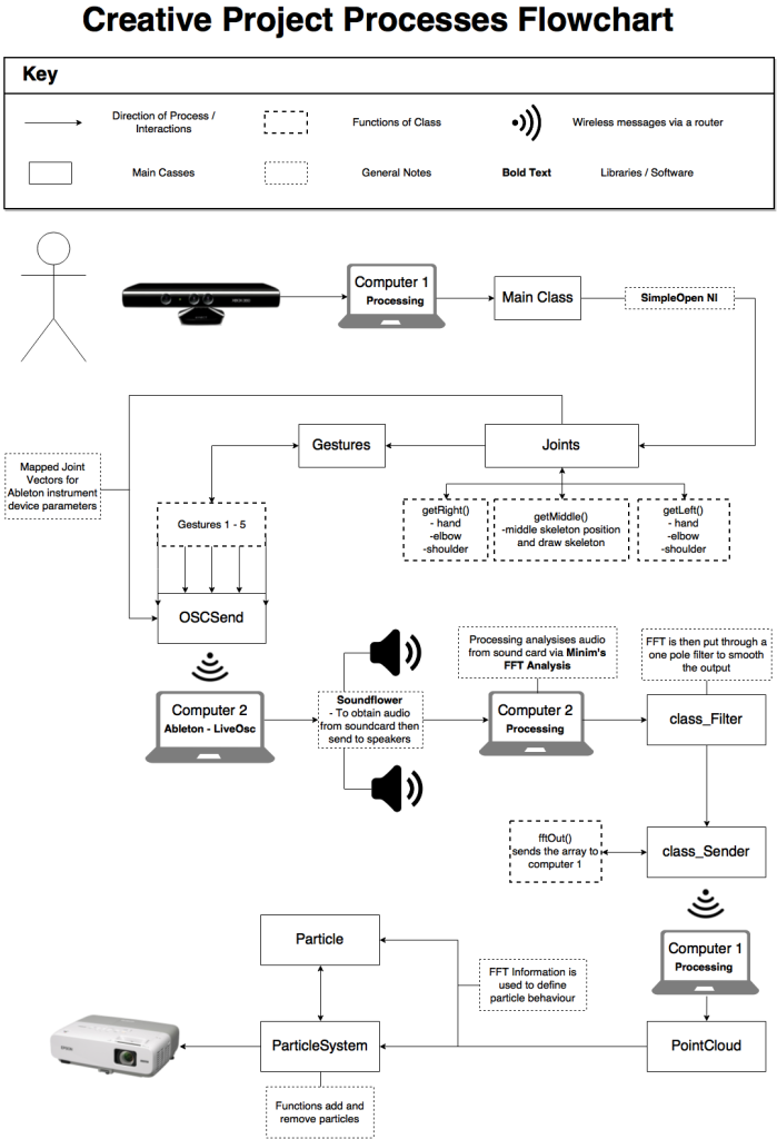 Class Structure and Interaction Flowchart - Oljud